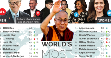 Dalai Lama Among Top 10 World's Most Admired People